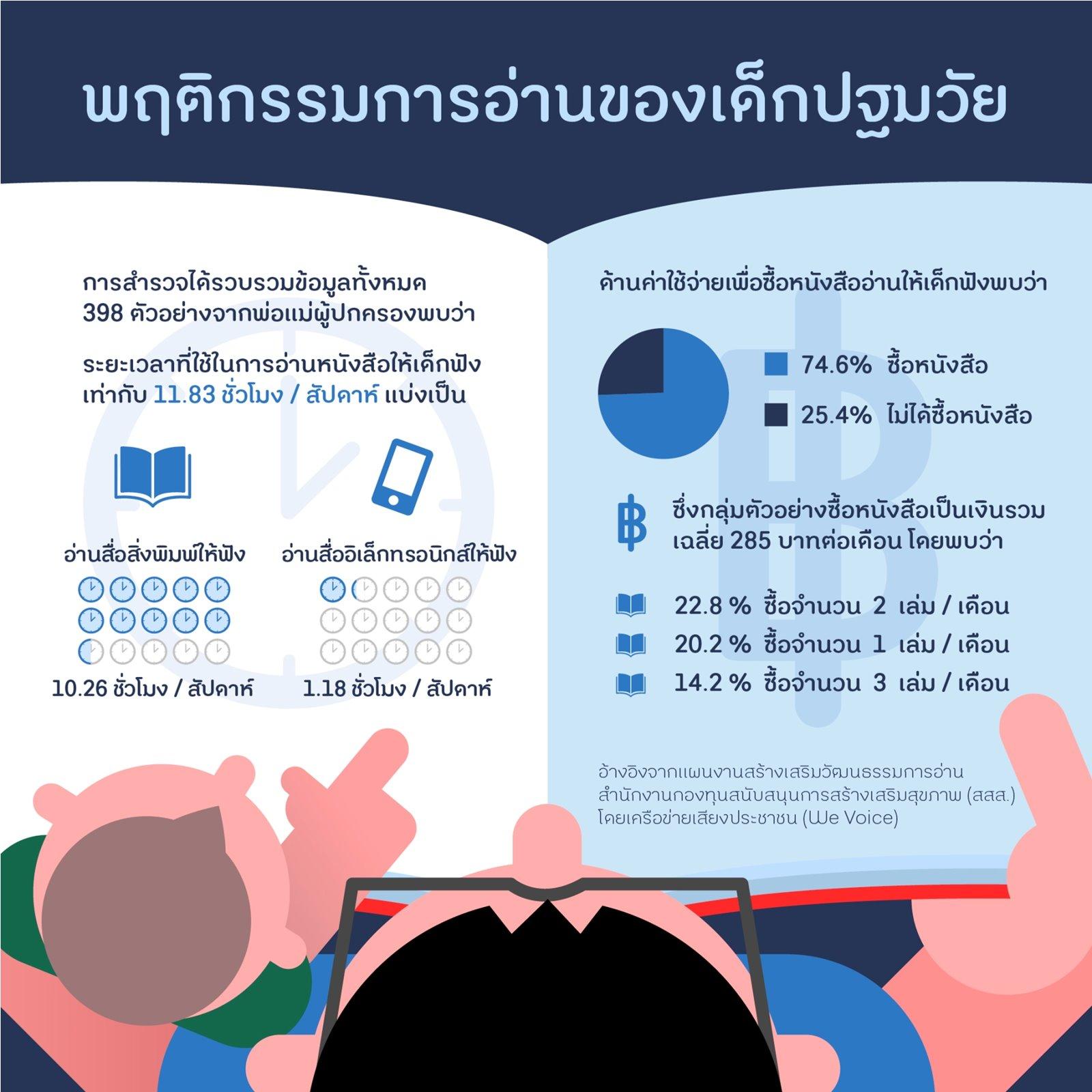 thaihealth_read